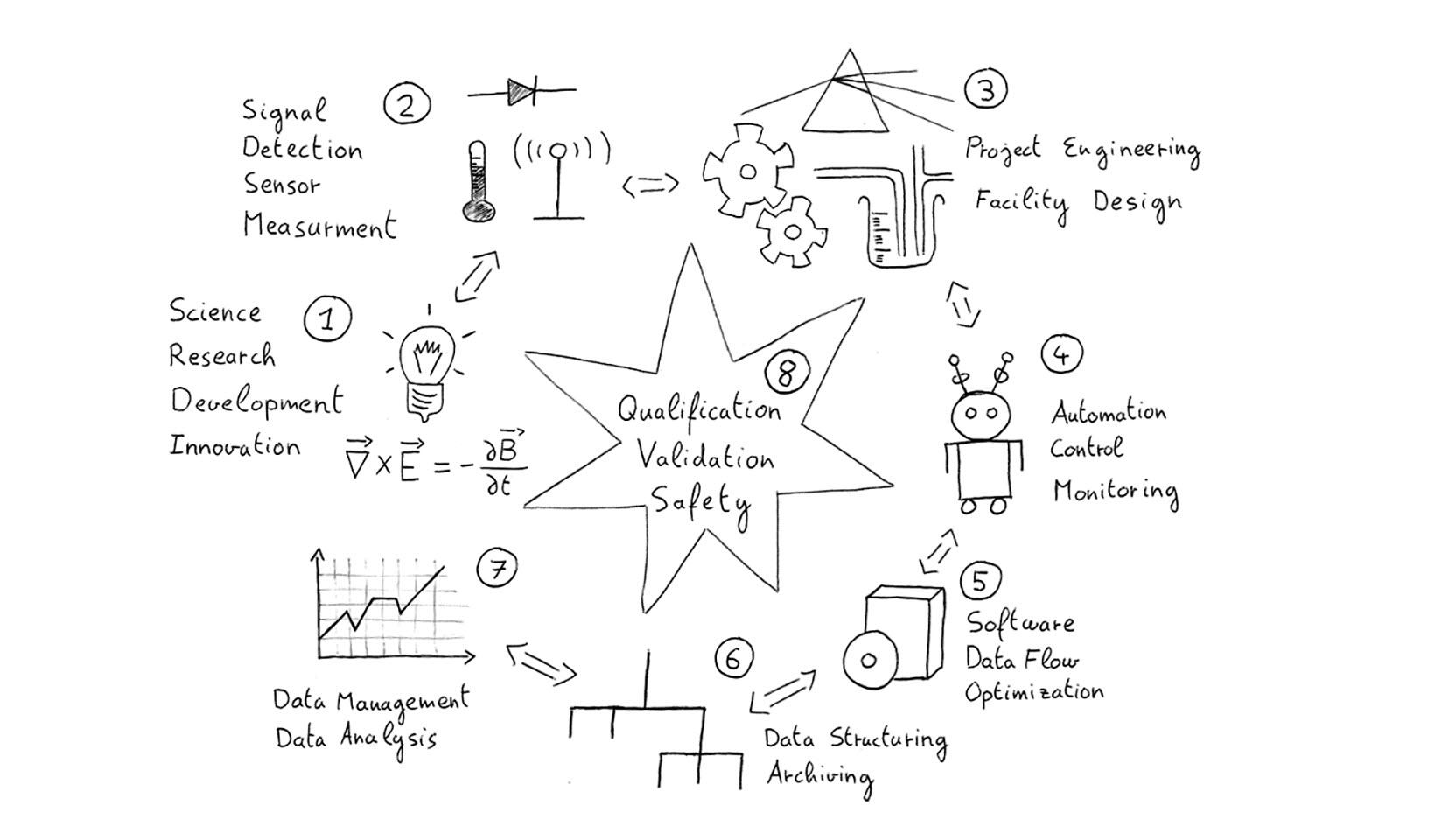 Prozess-Skizze